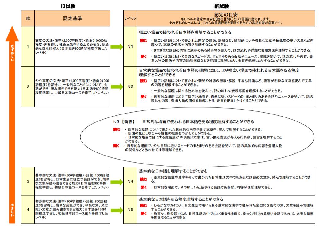 日本語能力試験 新旧比較
