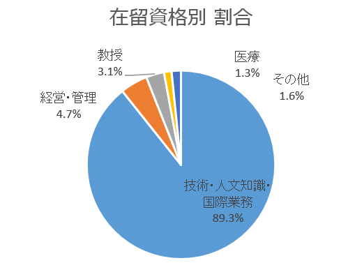 在留資格別割合のグラフ