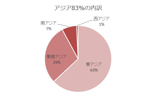 アジアの内訳のグラフ