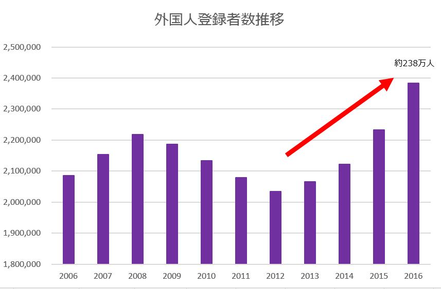 外国人登録者推移のグラフ