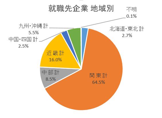 就職先_地域別グラフ
