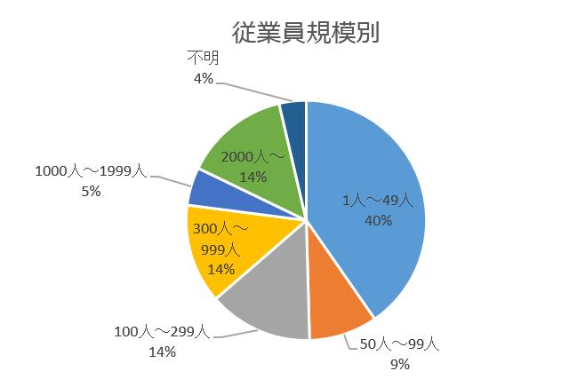 従業員規模別グラフ
