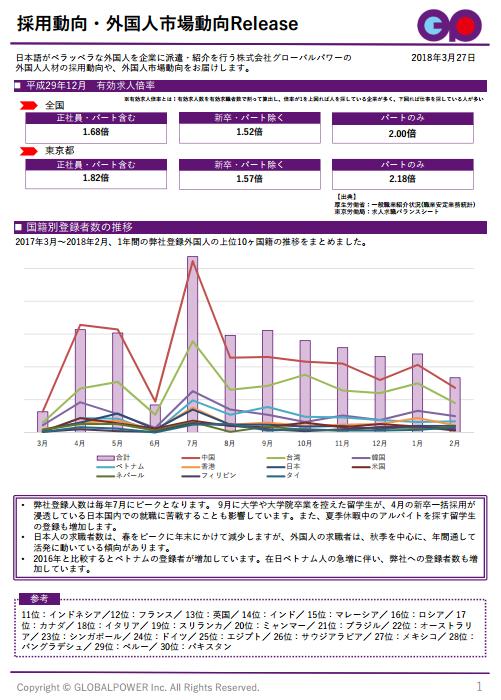 採用動向・外国人市場動向Release 3月