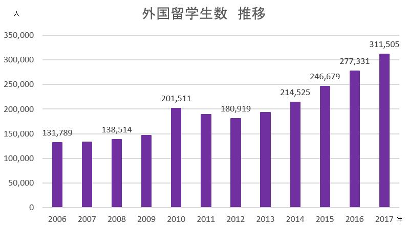 外国人留学生数遷移グラフ