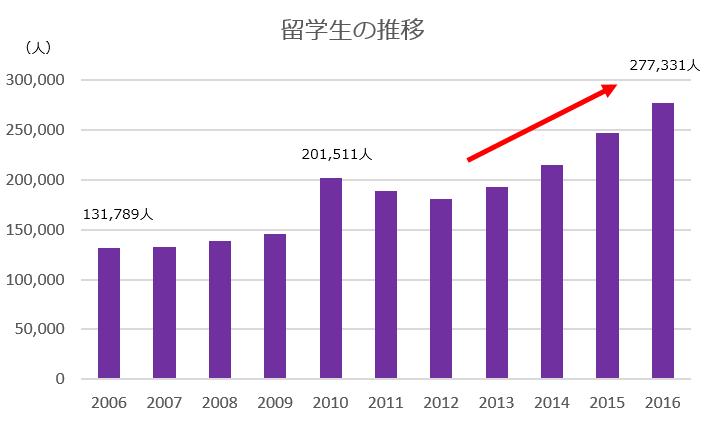 留学生推移のグラフ