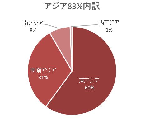 アジア内訳グラフ
