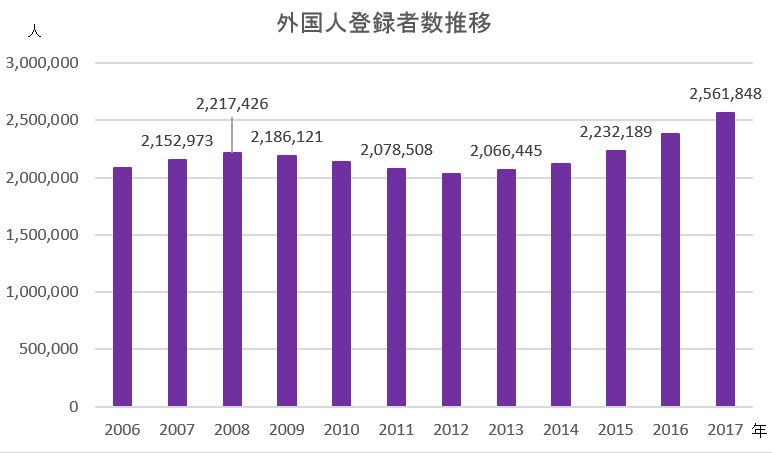 外国人登録者数遷移グラフ