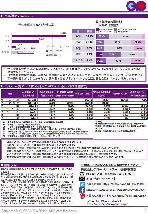 日本語能力について 平成28年後アジア圏外国人留学生の日本国内の就職状況