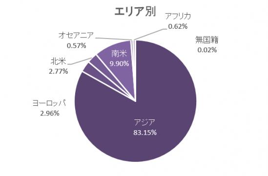 エリア別円グラフ