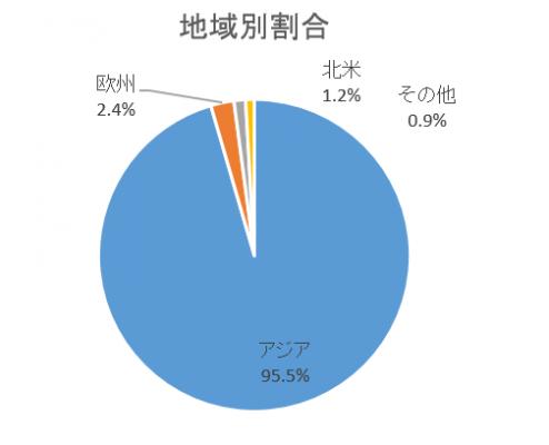 地域別割合のグラフ