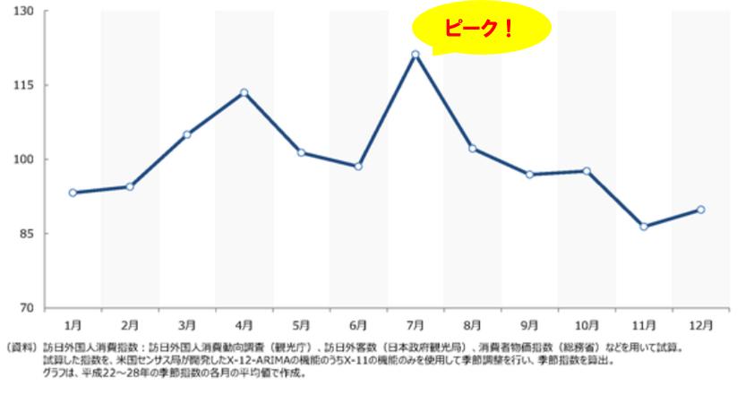 訪日 月推移のグラフ