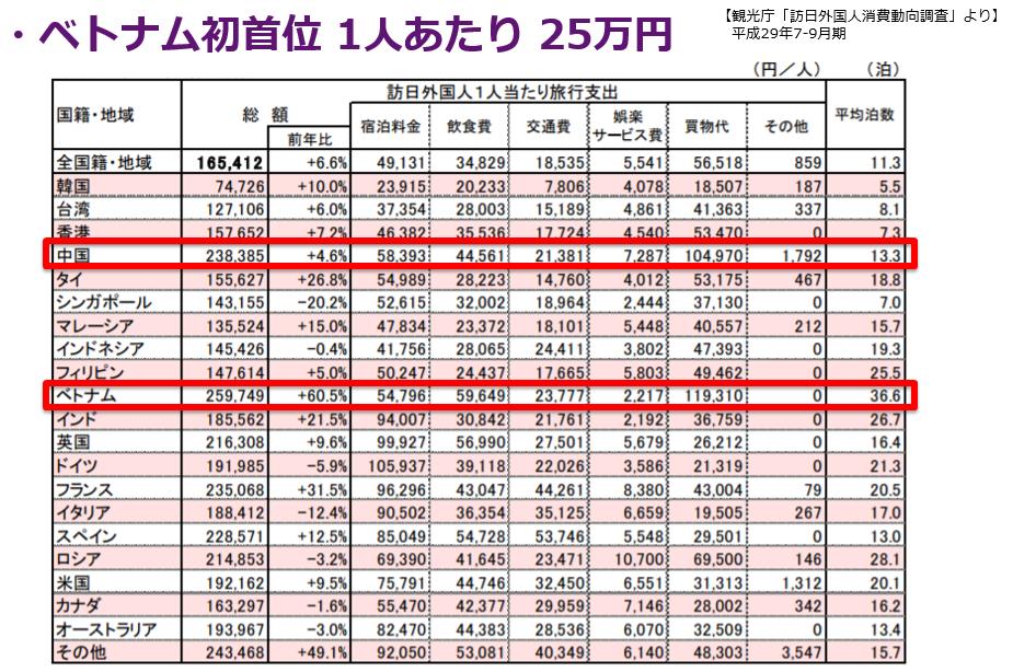 1人当たりの消費額のグラフ